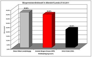 Ergebnisse der Brgermeisterdirektwahlen am 27.03.2011 in den mittelhessischen Kommunen