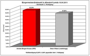Ergebnisse des 2. Wahlgangs der Brgermeisterdirektwahlen am 10.04.2011 in den mittelhessischen Kommunen