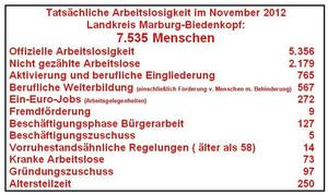 Tatschliche Arbeitslosigkeit November 2012