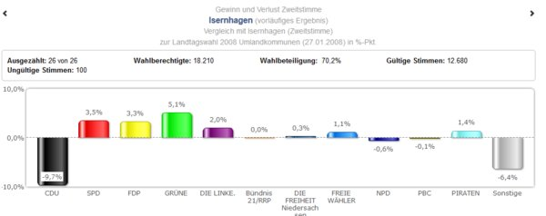 Landtagswahl in Isernhagen