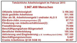 Tatschliche Arbeitslosigkeit Februar 2013