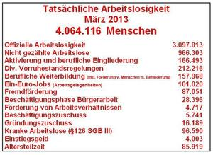 Tatschliche Arbeitslosigkeit im Mrz 2013