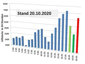 Covid 19 Pandemie: Stand 20.10.2020