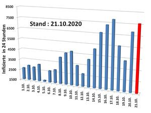 Covid-19 Pandemie: Stand 21.10.2020